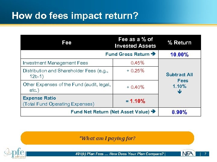 How do fees impact return? Fee as a % of Invested Assets Fee Fund