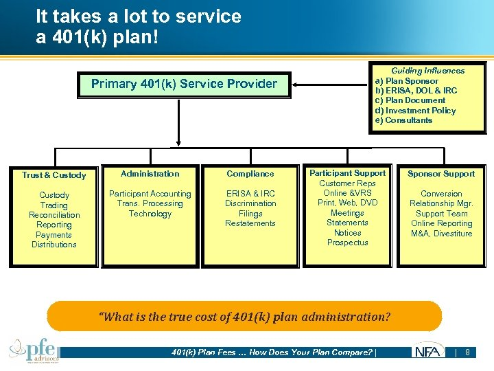 It takes a lot to service a 401(k) plan! Primary 401(k) Service Provider Trust