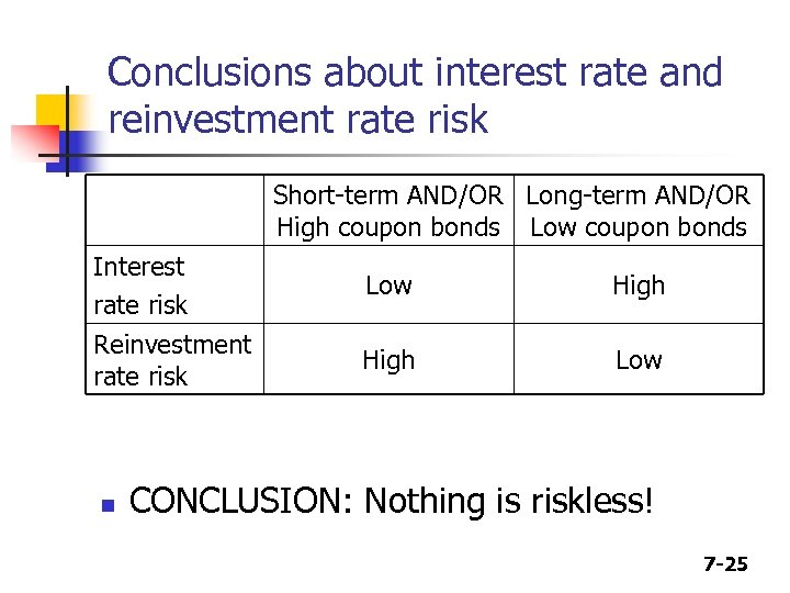 Conclusions about interest rate and reinvestment rate risk Short-term AND/OR Long-term AND/OR High coupon