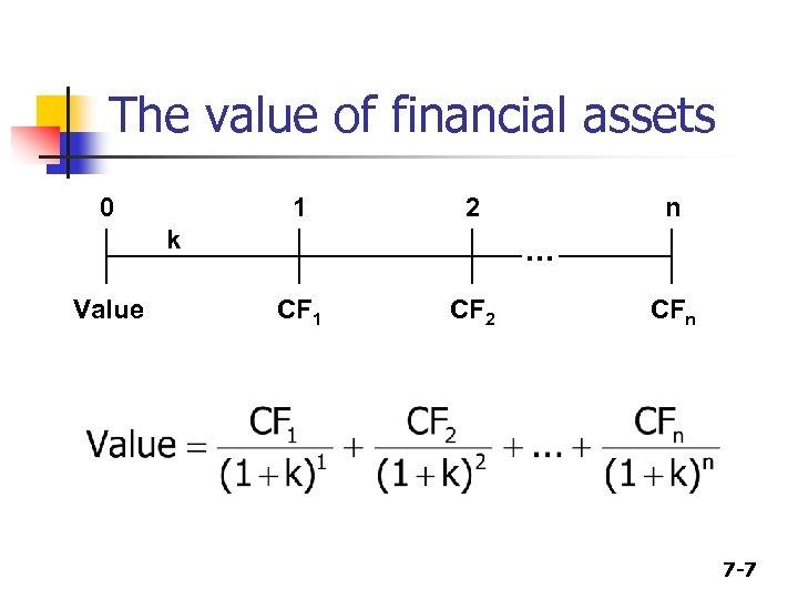 The value of financial assets 0 1 2 k Value n . . .
