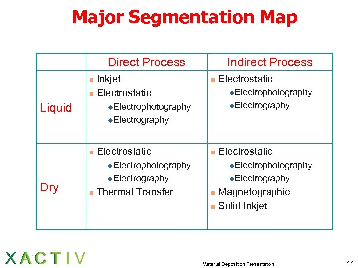 Major Segmentation Map Direct Process Inkjet n Electrostatic n Liquid Indirect Process n Electrostatic