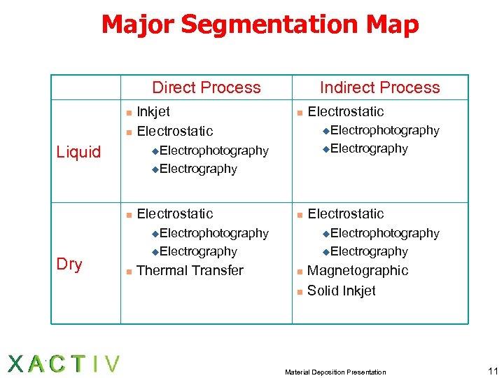 Major Segmentation Map Direct Process Inkjet n Electrostatic n Liquid Indirect Process n Electrostatic