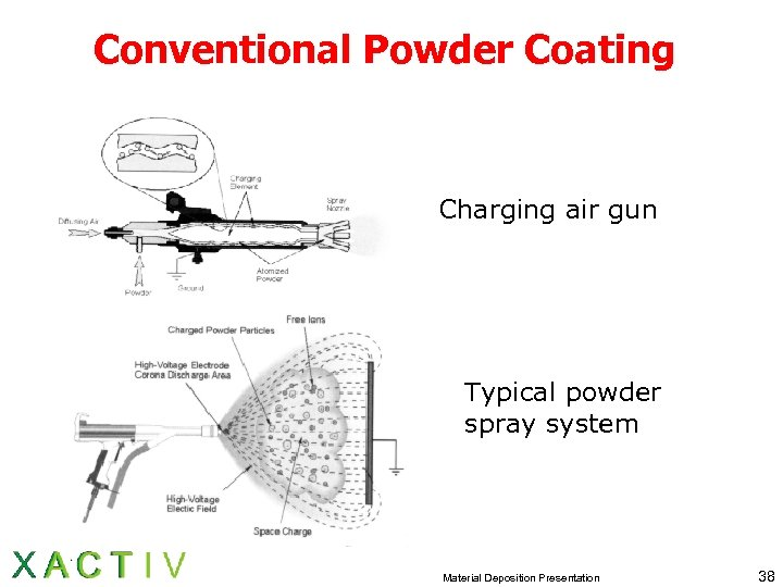 Conventional Powder Coating Charging air gun Typical powder spray system Material Deposition Presentation 38