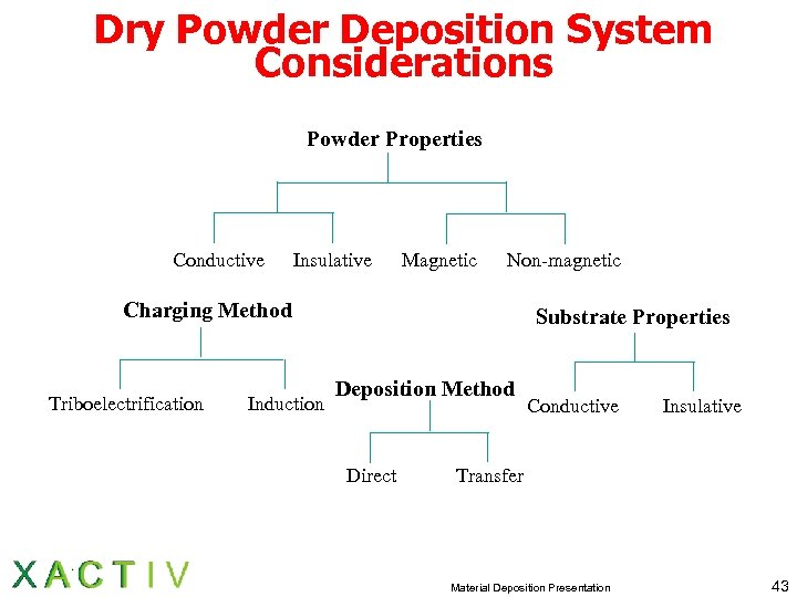 Dry Powder Deposition System Considerations Powder Properties Conductive Insulative Magnetic Non-magnetic Charging Method Triboelectrification