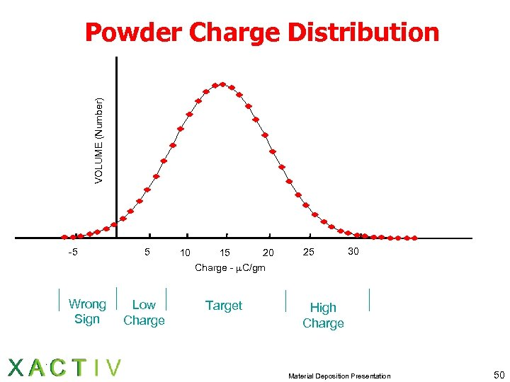 VOLUME (Number) Powder Charge Distribution -5 5 10 15 20 25 30 Charge -