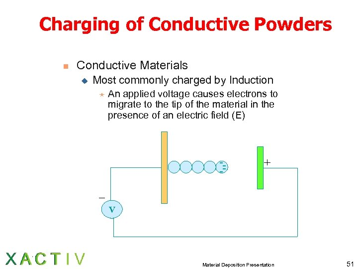 Charging of Conductive Powders n Conductive Materials u Most commonly charged by Induction «