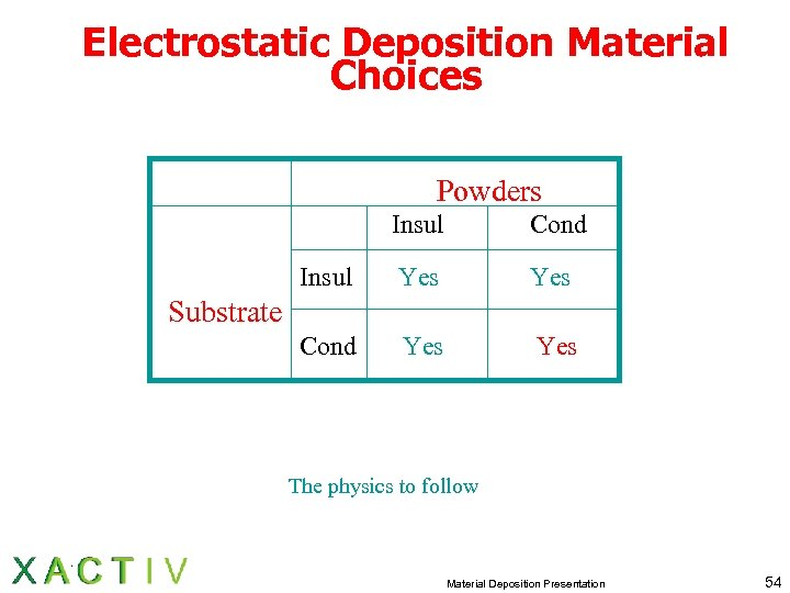 Electrostatic Deposition Material Choices Powders Insul Cond Insul Yes Cond Yes Substrate The physics