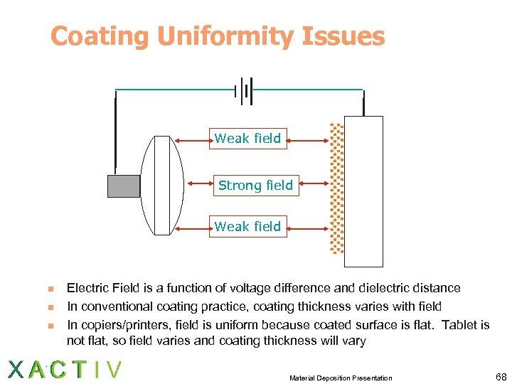 Coating Uniformity Issues Weak field Strong field Weak field n n n Electric Field