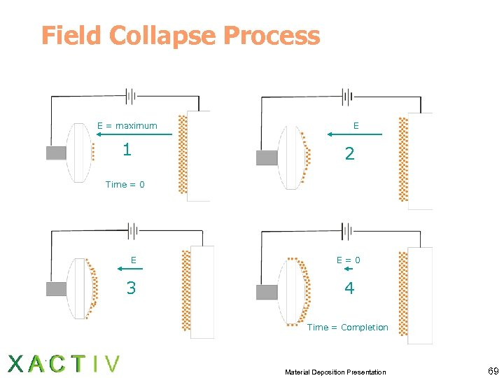 Field Collapse Process E = maximum 1 E 2 Time = 0 E E=0