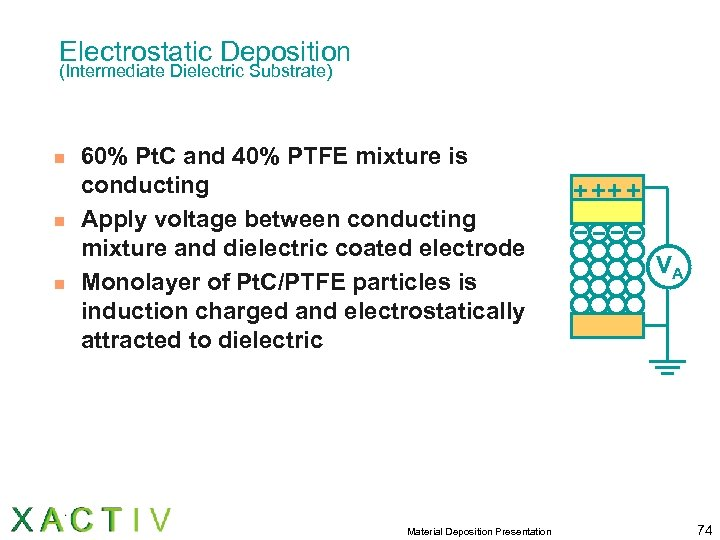 Electrostatic Deposition (Intermediate Dielectric Substrate) n n n 60% Pt. C and 40% PTFE
