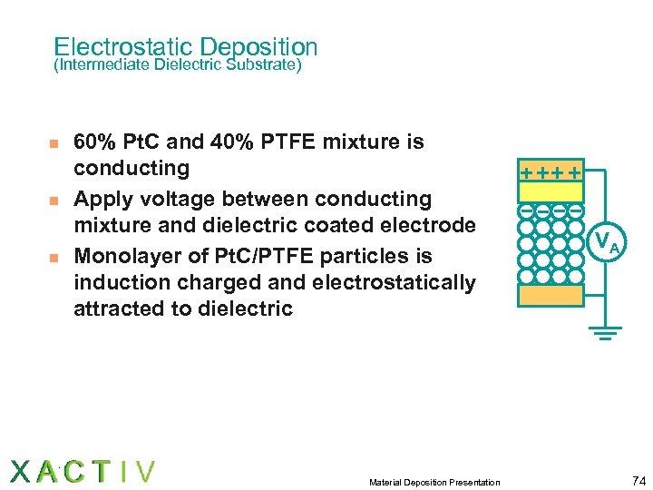 Electrostatic Deposition (Intermediate Dielectric Substrate) n n n 60% Pt. C and 40% PTFE