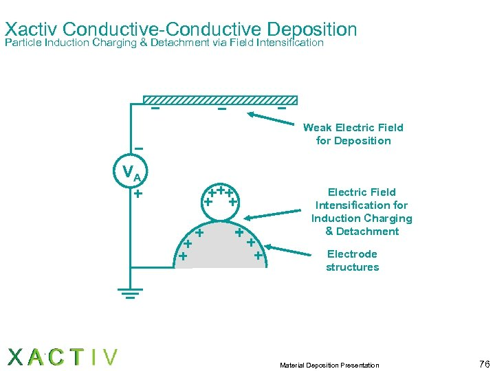 Xactiv Conductive-Conductive Deposition Particle Induction Charging & Detachment via Field Intensification Weak Electric Field
