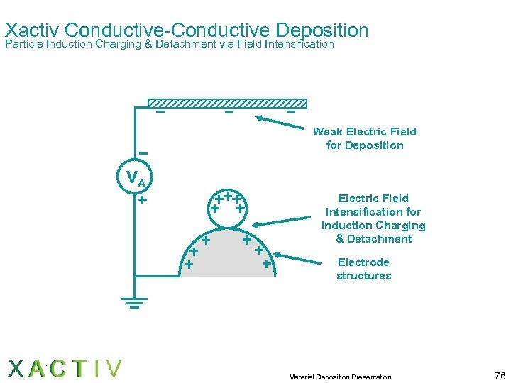 Xactiv Conductive-Conductive Deposition Particle Induction Charging & Detachment via Field Intensification Weak Electric Field