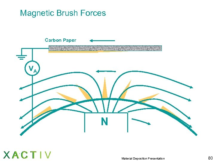 Magnetic Brush Forces Carbon Paper VA N Material Deposition Presentation 80