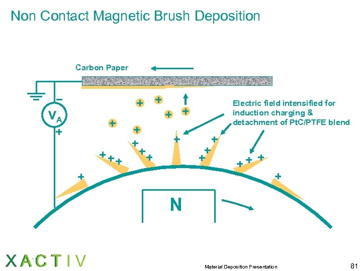 Non Contact Magnetic Brush Deposition Carbon Paper Electric field intensified for induction charging &