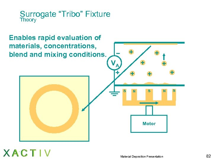 "Surrogate ""Tribo"" Fixture Theory Enables rapid evaluation of materials, concentrations, blend and mixing conditions."