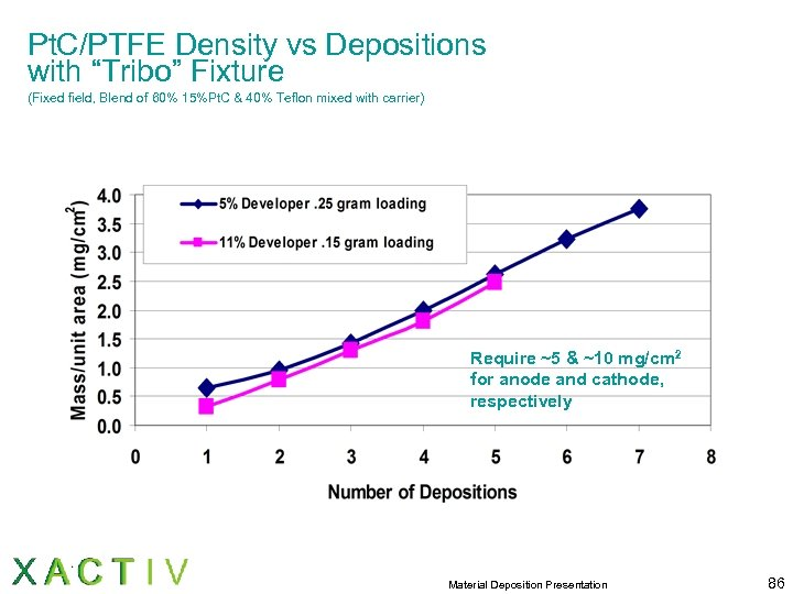 "Pt. C/PTFE Density vs Depositions with ""Tribo"" Fixture (Fixed field, Blend of 60% 15%Pt."