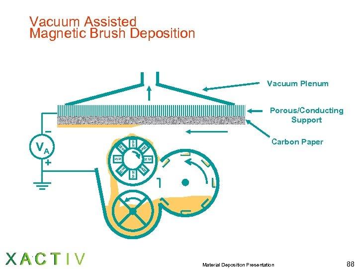 Vacuum Assisted Magnetic Brush Deposition Vacuum Plenum Carbon Paper S N S S S