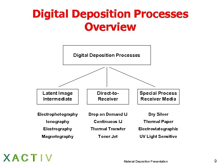 Digital Deposition Processes Overview Digital Deposition Processes Latent Image Intermediate Direct-to. Receiver Special Process