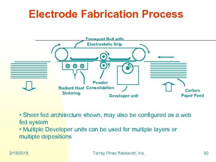 Electrode Fabrication Process Transport Belt with Electrostatic Grip Powder Radiant Heat Consolidation Sintering Developer