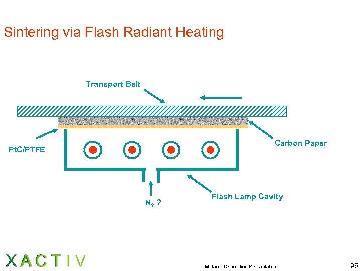 Sintering via Flash Radiant Heating Transport Belt Carbon Paper Pt. C/PTFE N 2 ?