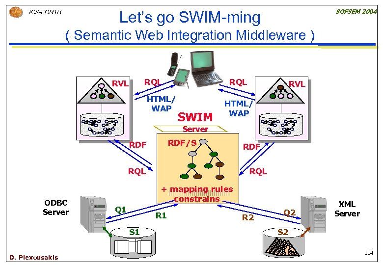 SOFSEM 2004 Let's go SWIM-ming ICS-FORTH ( Semantic Web Integration Middleware ) RQL RVL
