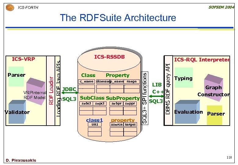 SOFSEM 2004 ICS-FORTH The RDFSuite Architecture Validator c_name Property domain p_name range JDBC SQL