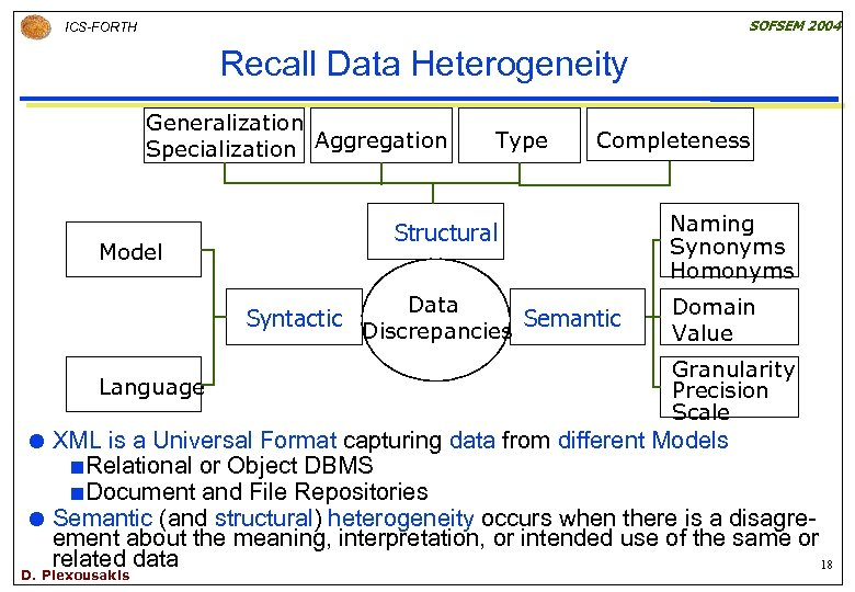 SOFSEM 2004 ICS-FORTH Recall Data Heterogeneity Generalization Specialization Aggregation Model Type Completeness Structural Data