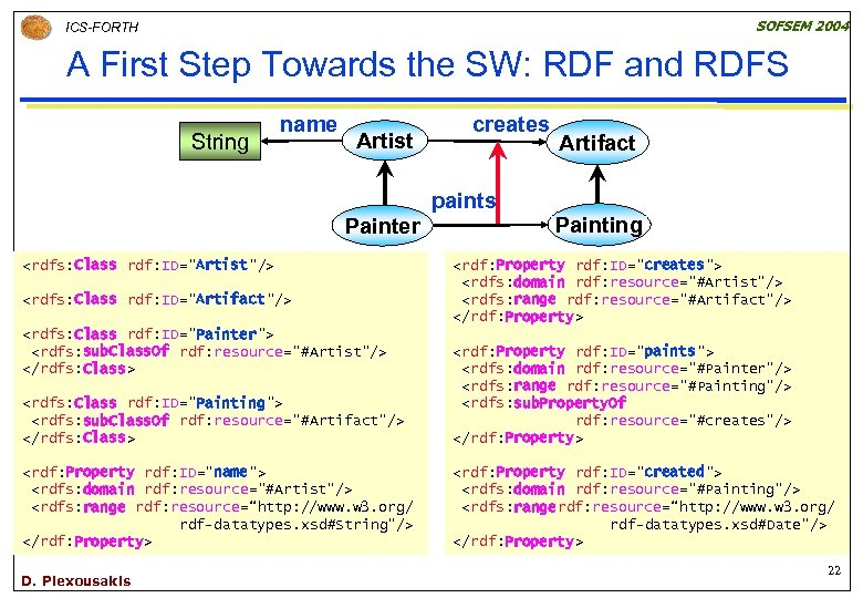 SOFSEM 2004 ICS-FORTH A First Step Towards the SW: RDF and RDFS String name