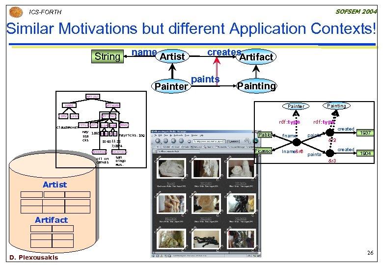 SOFSEM 2004 ICS-FORTH Similar Motivations but different Application Contexts! String name Artist Painter creates