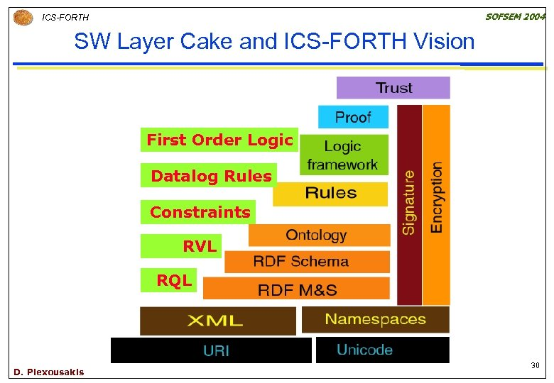 SOFSEM 2004 ICS-FORTH SW Layer Cake and ICS-FORTH Vision First Order Logic Datalog Rules