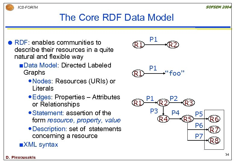 SOFSEM 2004 ICS-FORTH The Core RDF Data Model RDF: enables communities to describe their