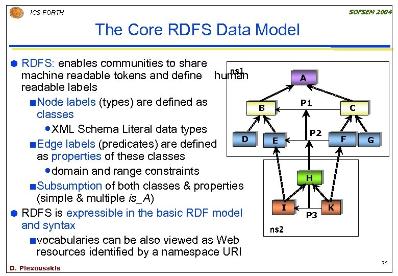SOFSEM 2004 ICS-FORTH The Core RDFS Data Model RDFS: enables communities to share ns