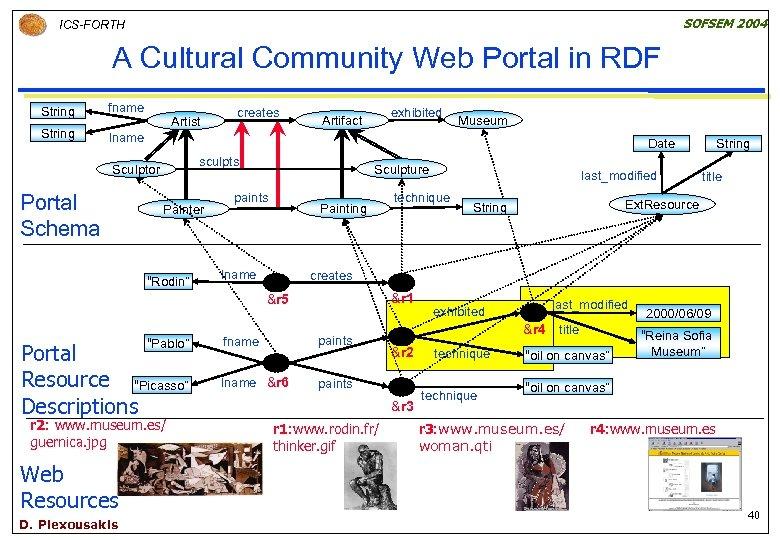SOFSEM 2004 ICS-FORTH A Cultural Community Web Portal in RDF String fname String lname