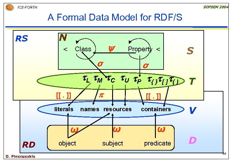 SOFSEM 2004 ICS-FORTH A Formal Data Model for RDF/S RS N Class < Property