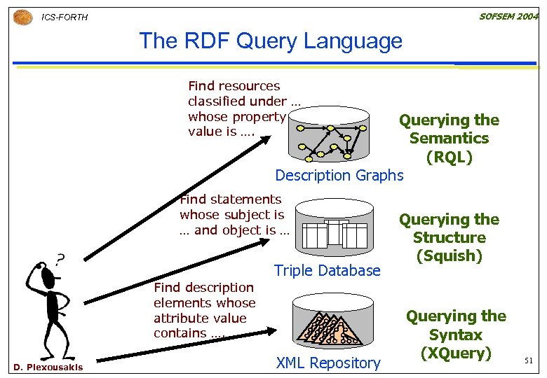 SOFSEM 2004 ICS-FORTH The RDF Query Language Find resources classified under … whose property