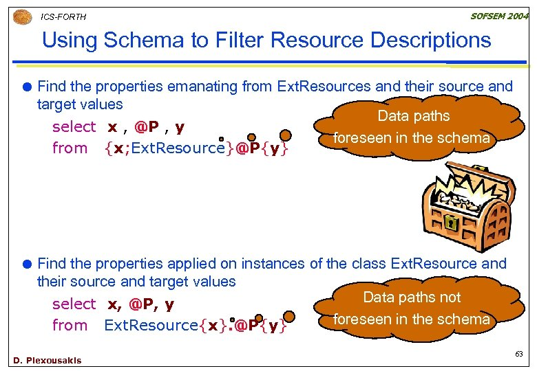 ICS-FORTH SOFSEM 2004 Using Schema to Filter Resource Descriptions Find the properties emanating from