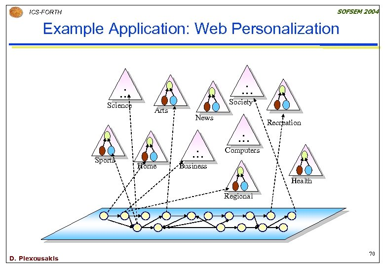 SOFSEM 2004 ICS-FORTH Example Application: Web Personalization. … Science Sports Arts Society News .