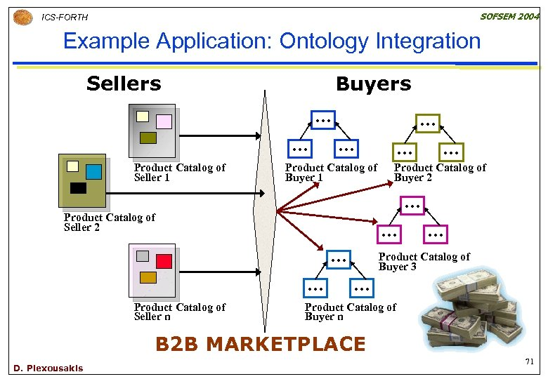 SOFSEM 2004 ICS-FORTH Example Application: Ontology Integration Sellers Buyers … … Product Catalog of