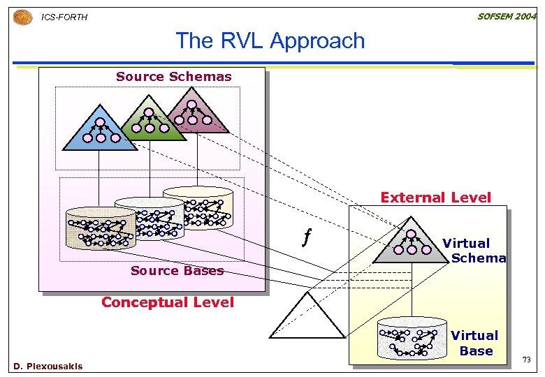 SOFSEM 2004 ICS-FORTH The RVL Approach Source Schemas External Level Source Bases Virtual Schema