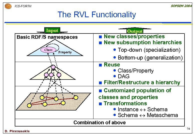 SOFSEM 2004 ICS-FORTH The RVL Functionality Input Basic RDF/S namespaces Class Property Output New