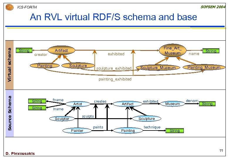 SOFSEM 2004 ICS-FORTH Source Schema Virtual schema An RVL virtual RDF/S schema and base