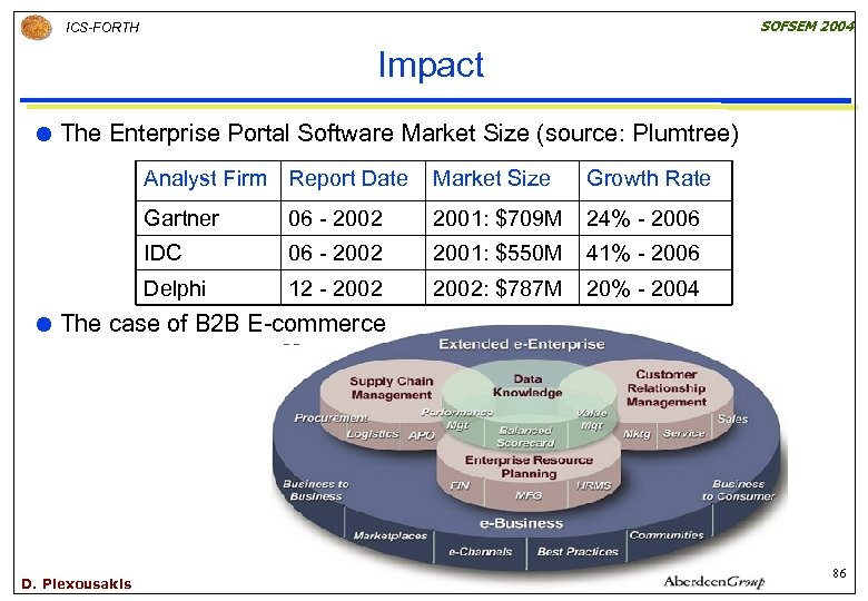 SOFSEM 2004 ICS-FORTH Impact The Enterprise Portal Software Market Size (source: Plumtree) Analyst Firm