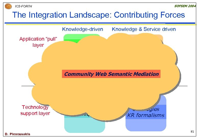 """SOFSEM 2004 ICS-FORTH The Integration Landscape: Contributing Forces Knowledge-driven Application """"pull"""" layer Knowledge Portals"""
