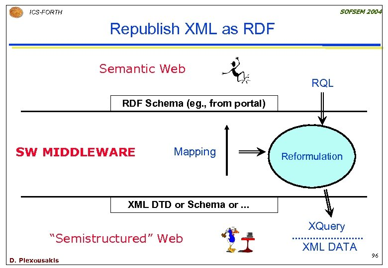 SOFSEM 2004 ICS-FORTH Republish XML as RDF Semantic Web RQL RDF Schema (eg. ,