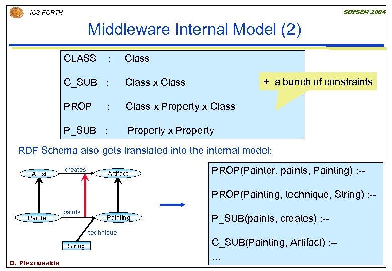 SOFSEM 2004 ICS-FORTH Middleware Internal Model (2) CLASS : Class + a bunch of