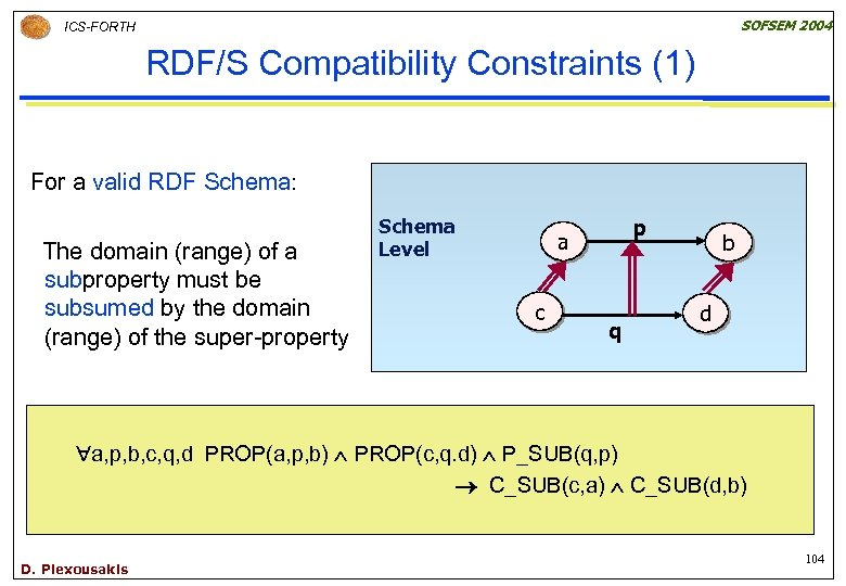 SOFSEM 2004 ICS-FORTH RDF/S Compatibility Constraints (1) For a valid RDF Schema: The domain