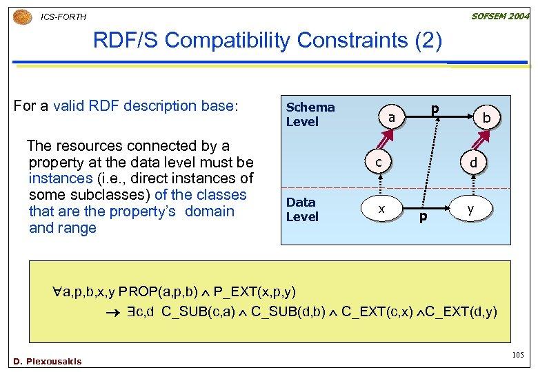 SOFSEM 2004 ICS-FORTH RDF/S Compatibility Constraints (2) For a valid RDF description base: The