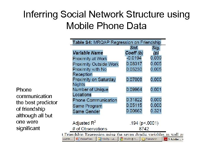 Inferring Social Network Structure using Mobile Phone Data Phone communication the best predictor of