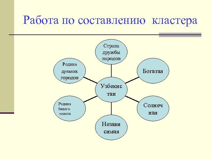 Работа по составлению кластера Страна дружбы народов Родина Богатая древних городов Узбекис тан Родина